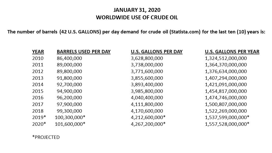 January 31, 2020 Worldwide Use of Crude Oil