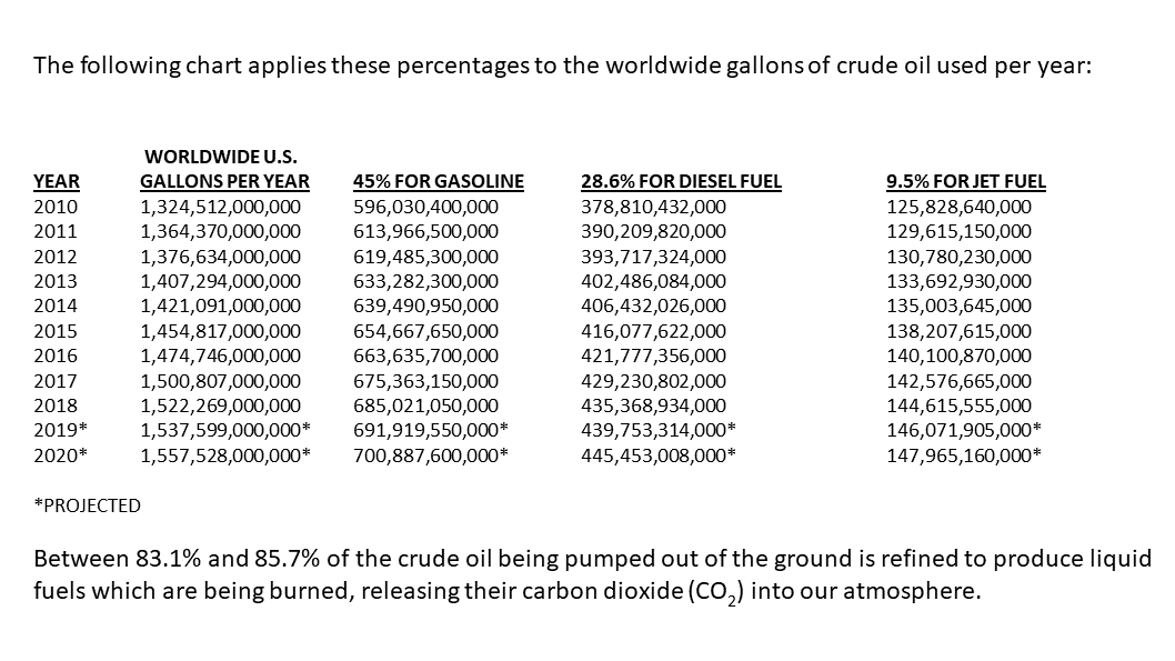 The following chart applies these percentages to the worldwide gallons of crude oil used per year: