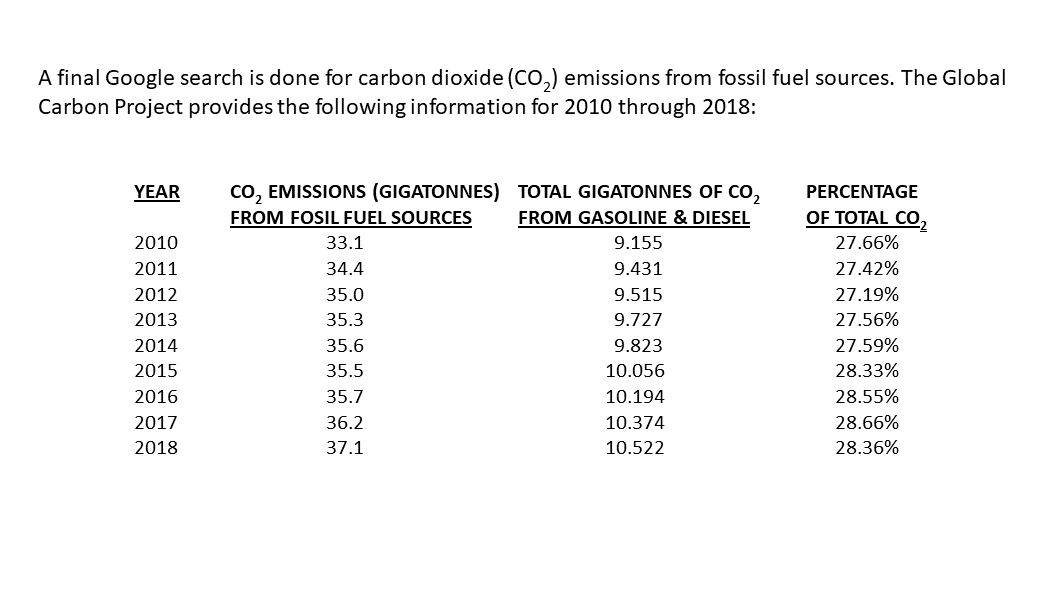 carbon dioxide (CO2) emissions from fossil fuel sources 2010-2018